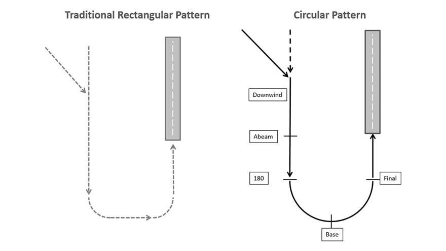 Circuits study