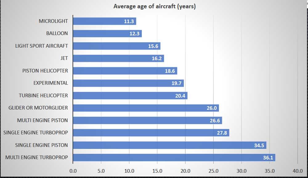 average age of light aircraft