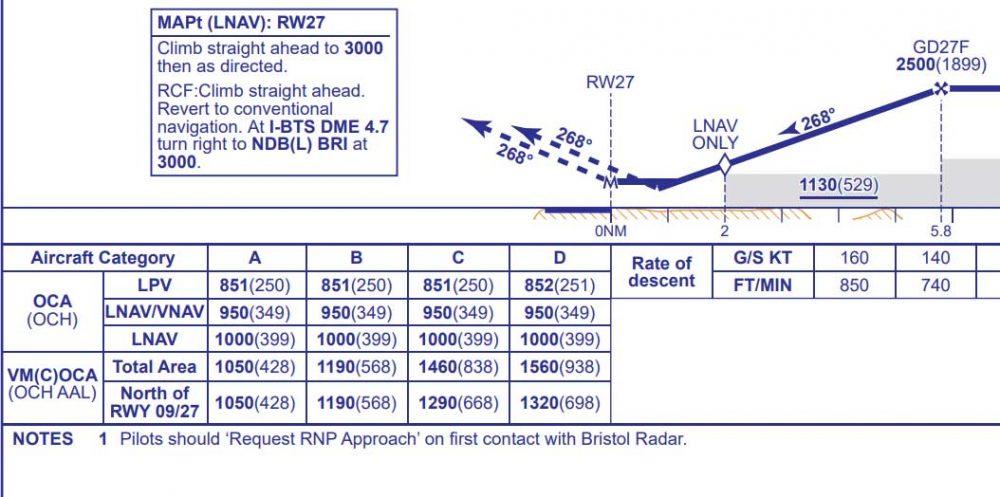 LPV approach chart