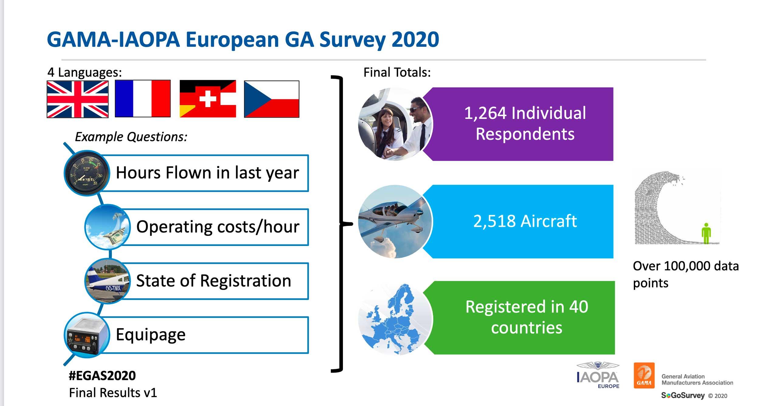 GA Survey 2020 results