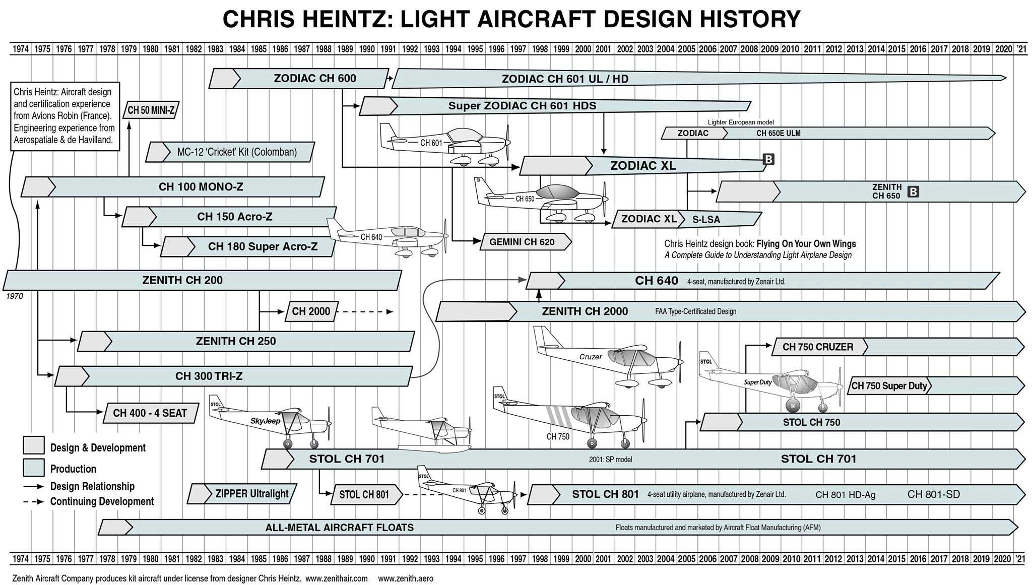 Chris Heintz aircraft